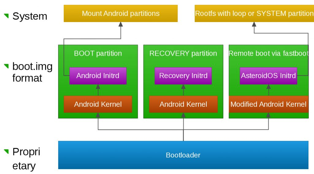 Boot Process - AsteroidOS